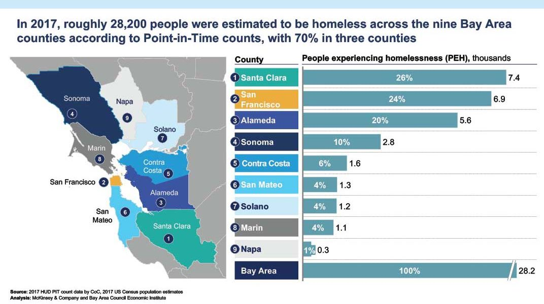 Bay Area Homelessness Report