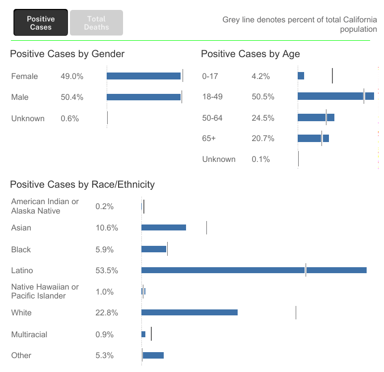 Descriptive statistics reported by the State of California regarding positive Covid-19 cases broken down by gender, age, and race/ethnicity.
