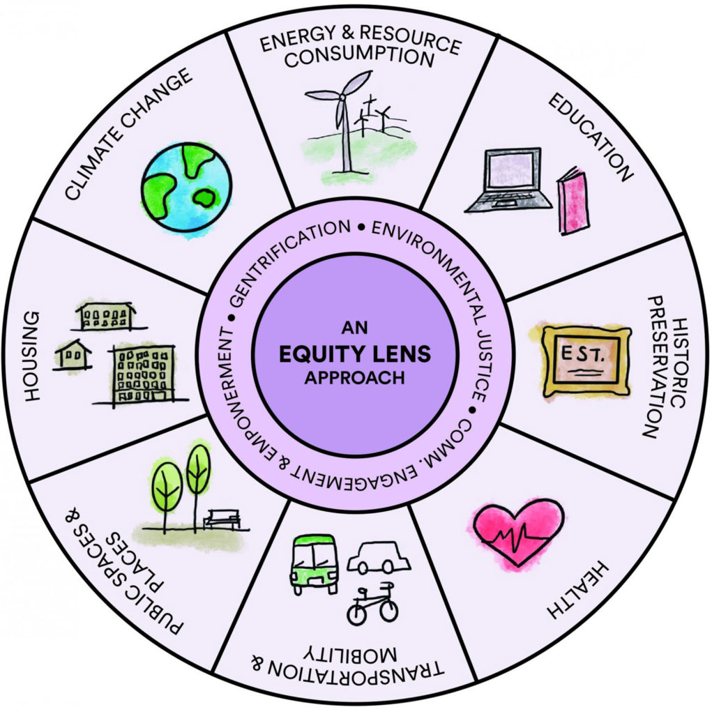 An equity lens pie chart shows eight practice areas: (1) climate change and resilience; (2) education (the physical location of schools); (3) energy and resource consumption; (4) health equity; (5) heritage preservation; (6) housing; (7) mobility and transportation; and (8) public spaces and places.