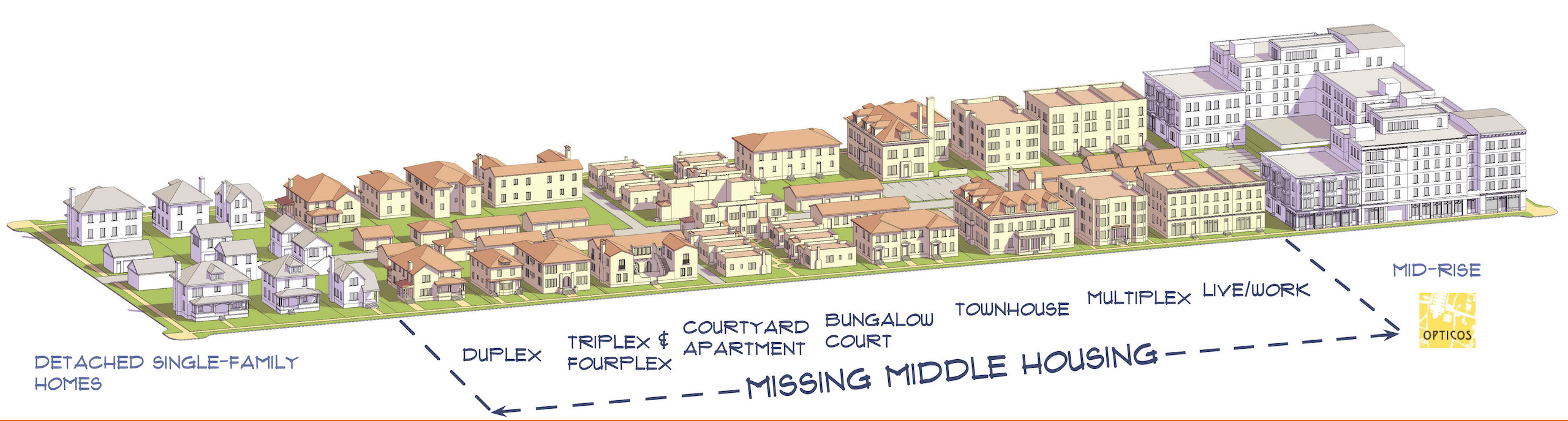 Different housing types are arrayed on a long city block, from detached single-family houses at one end to mid-rise apartments at the other end